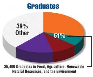 USDA 2015-2020 Employment Opportunities - in Food