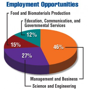 Agriculture Food And Natural Resources Annual Salary