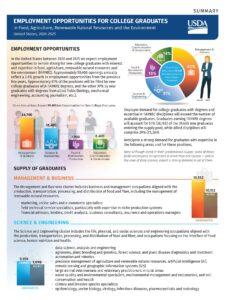 Download USDA Employment Report Summary, 2020-2025